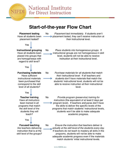 Start of Year Flow Chart